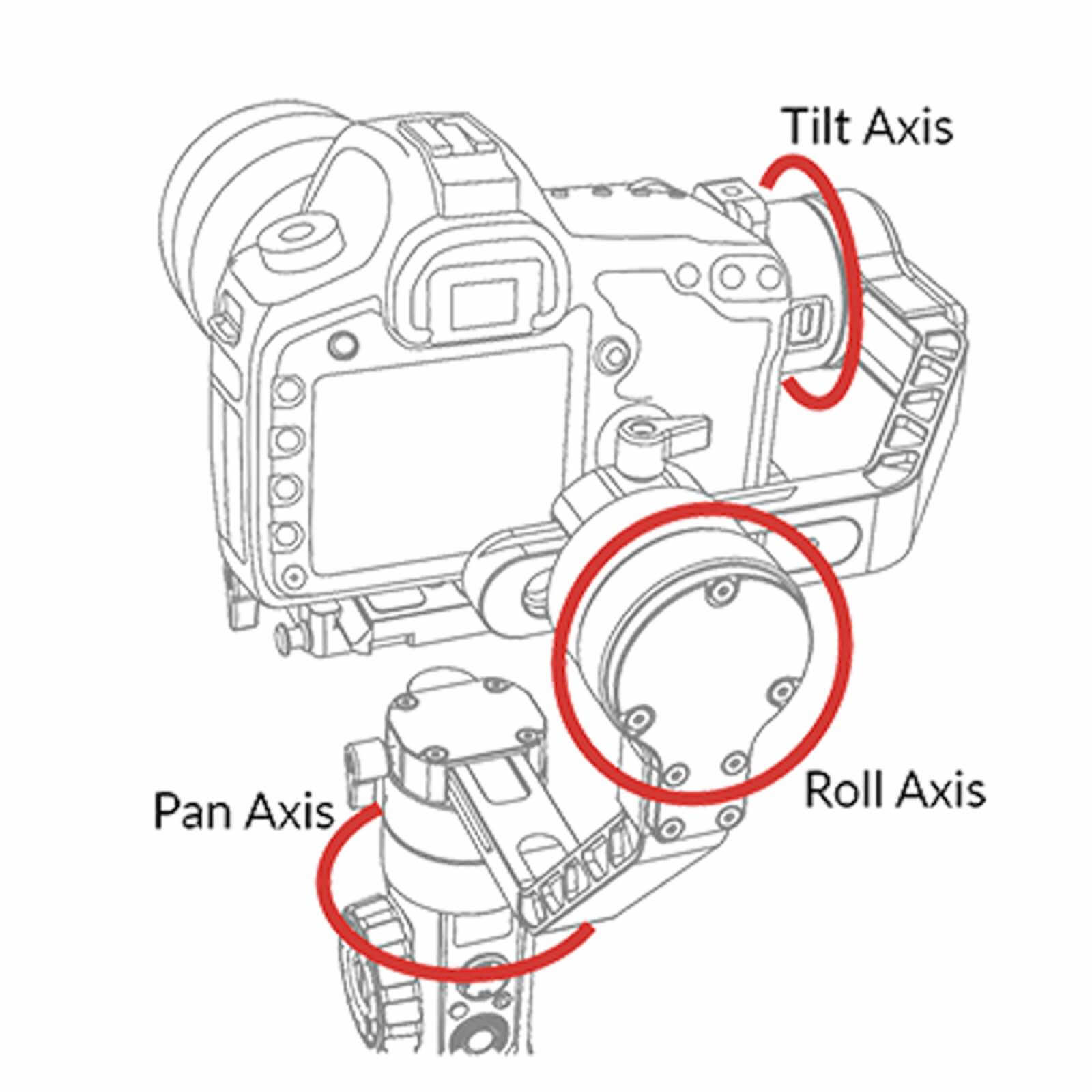 What is a Gimbal - 3 Axis Gimbal - Image