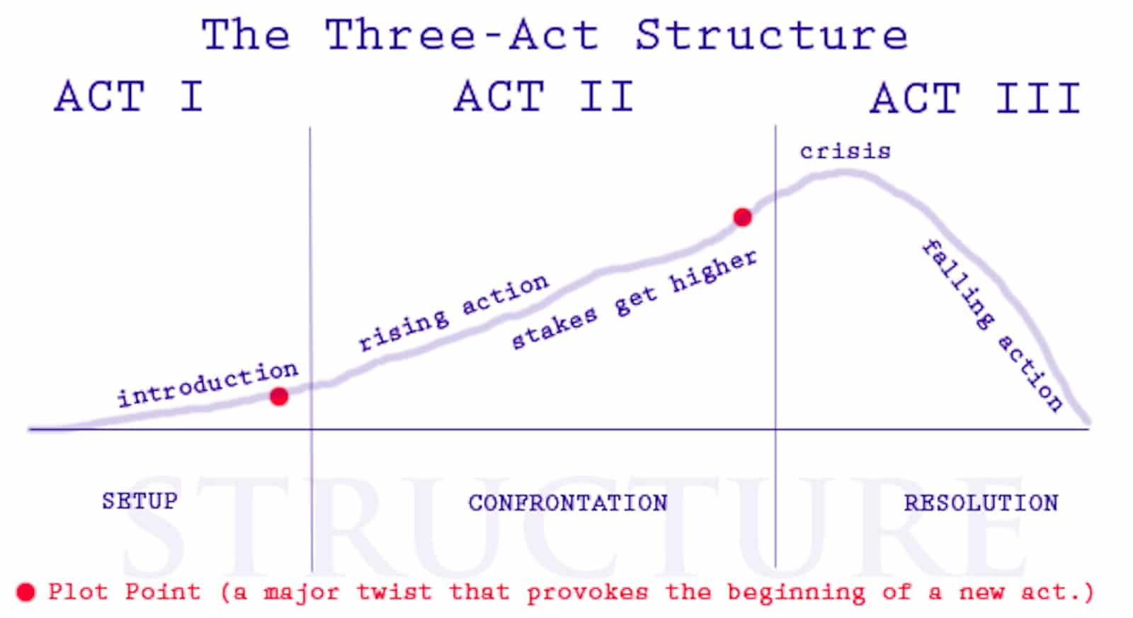 What is the Three Act Structure - Diagram