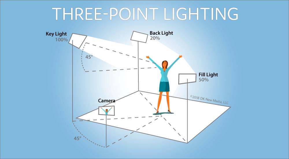 Image result for 3 point lighting setup diagram