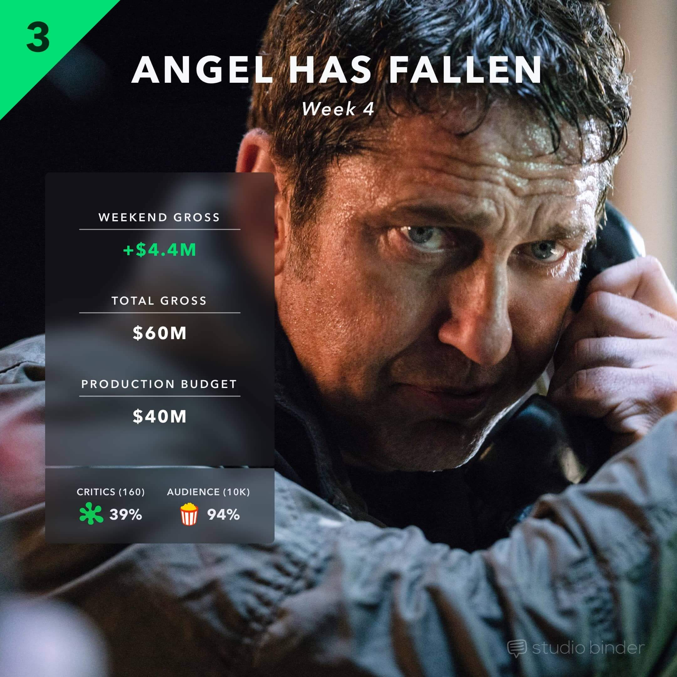 Weekend At The Box Office - 3 - Angel Has Fallen 4