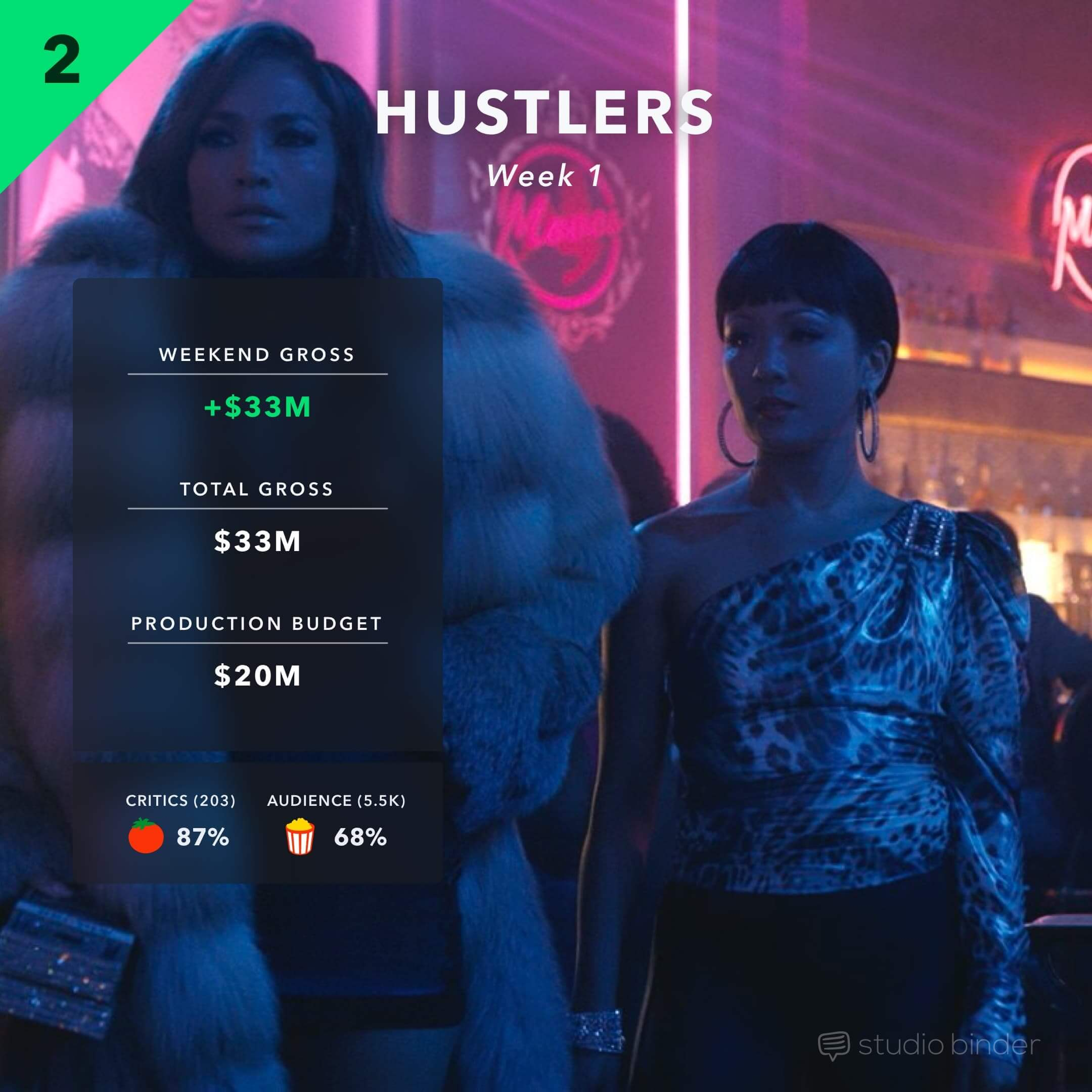 Weekend At The Box Office - 2 - Hustlers 1