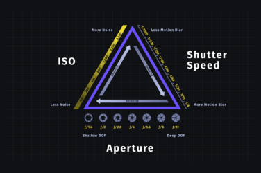 What is Exposure Triangle - Featured Image