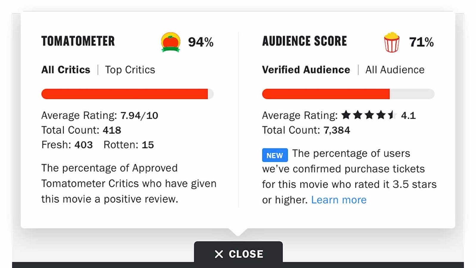 Rotten Tomatoes Ratings System How Does Rotten Tomatoes Work
