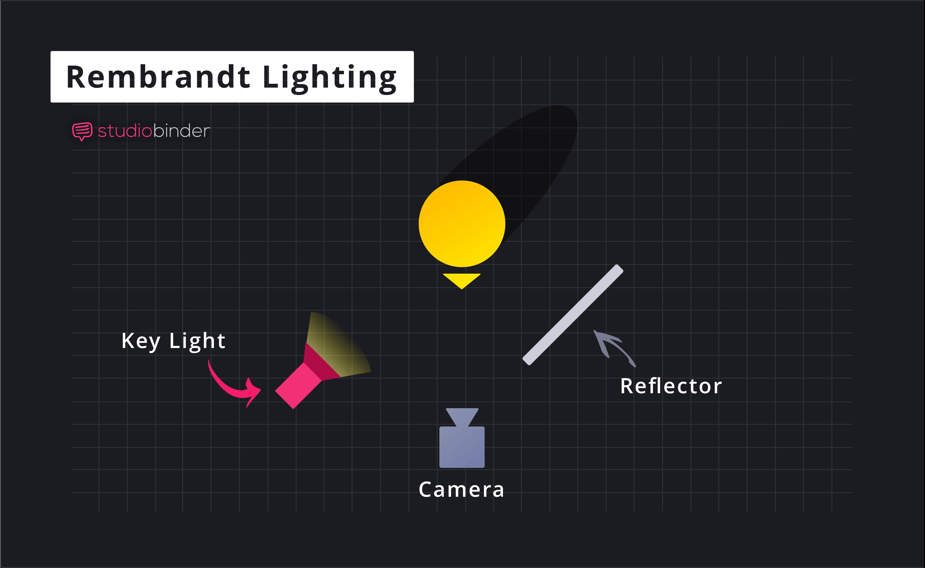 Rembrandt Lighting Photography Chart Floorplan Schematic - Complete Setup