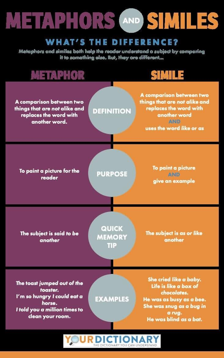 What is Simile - Metaphors vs. Similes