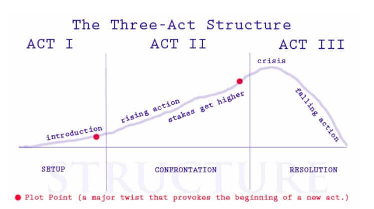 Become a Script Reader - Three Act Structure
