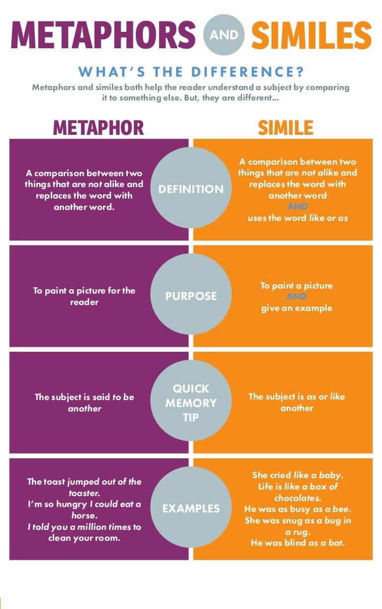 What is Simile - Infographic