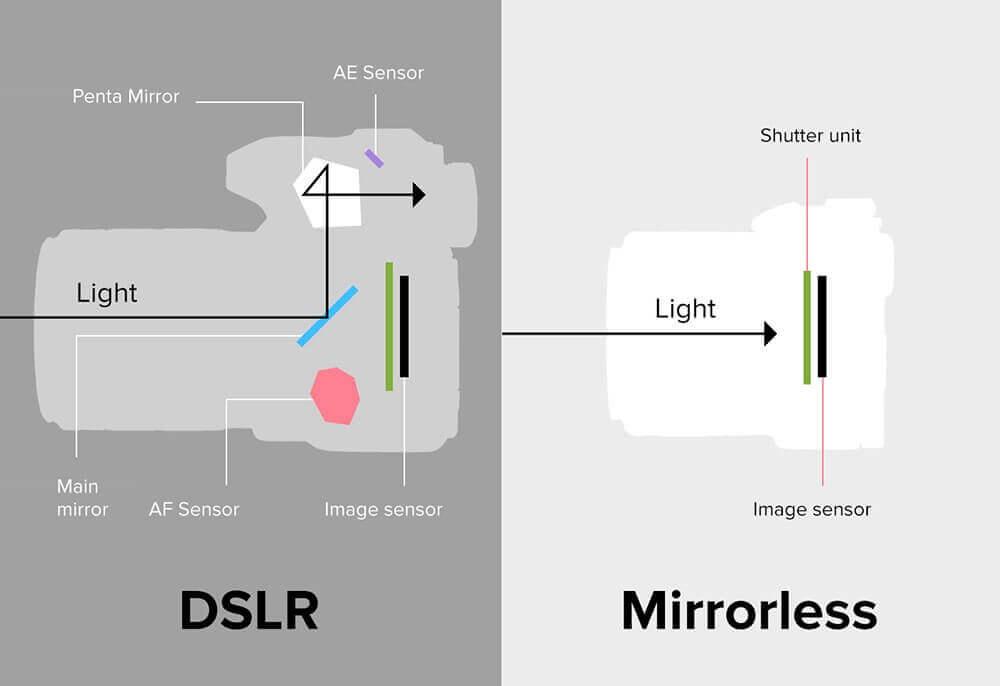 Mirrorless vs DSLR - Graphic