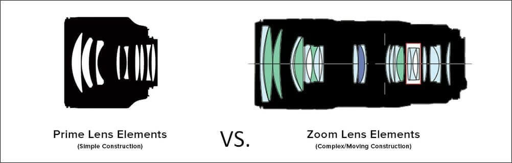 What is a Zoom Lens - Prime vs Zoom Lens