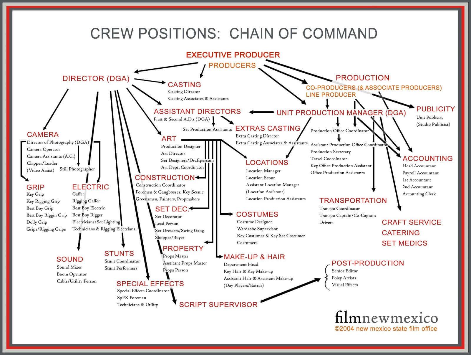 Film Crew Hierarchy Graph