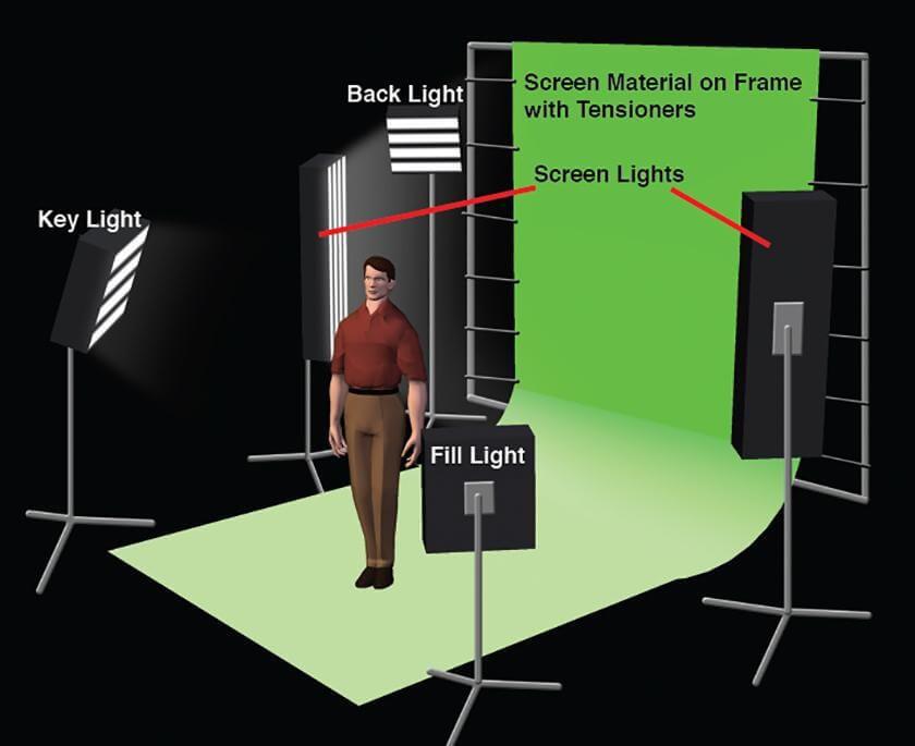Green Screen Lighting Setup Diagram - StudioBinder