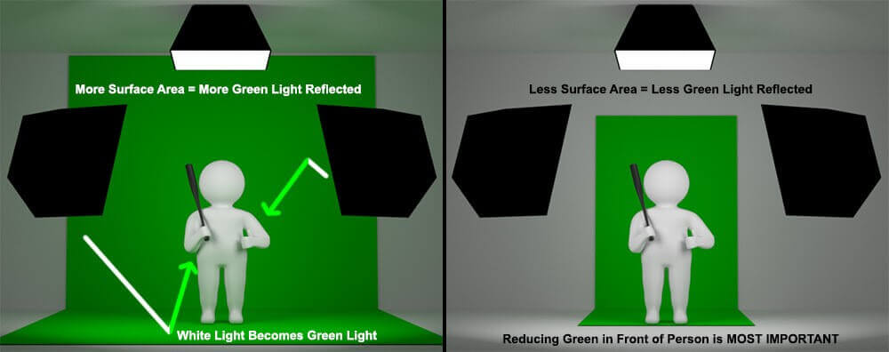 How to Light for a Green Screen - StudioBinder