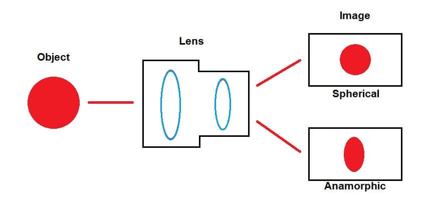 What is Anamorphic Lens - Anamorphic vs Spherical Lenses