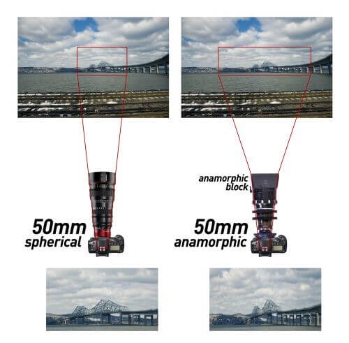 What is Anamorphic Lens - Capture Anamorphic Widescreen