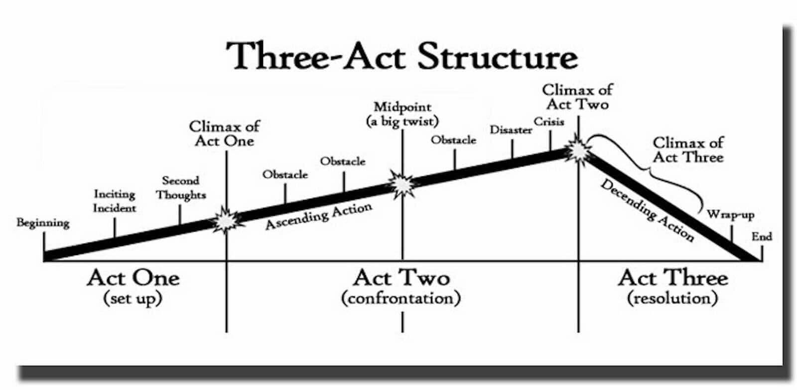 What is an Epilogue - Three Act Structure