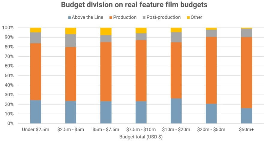 Above The Line Film Positions - Budget Division for Feature Films