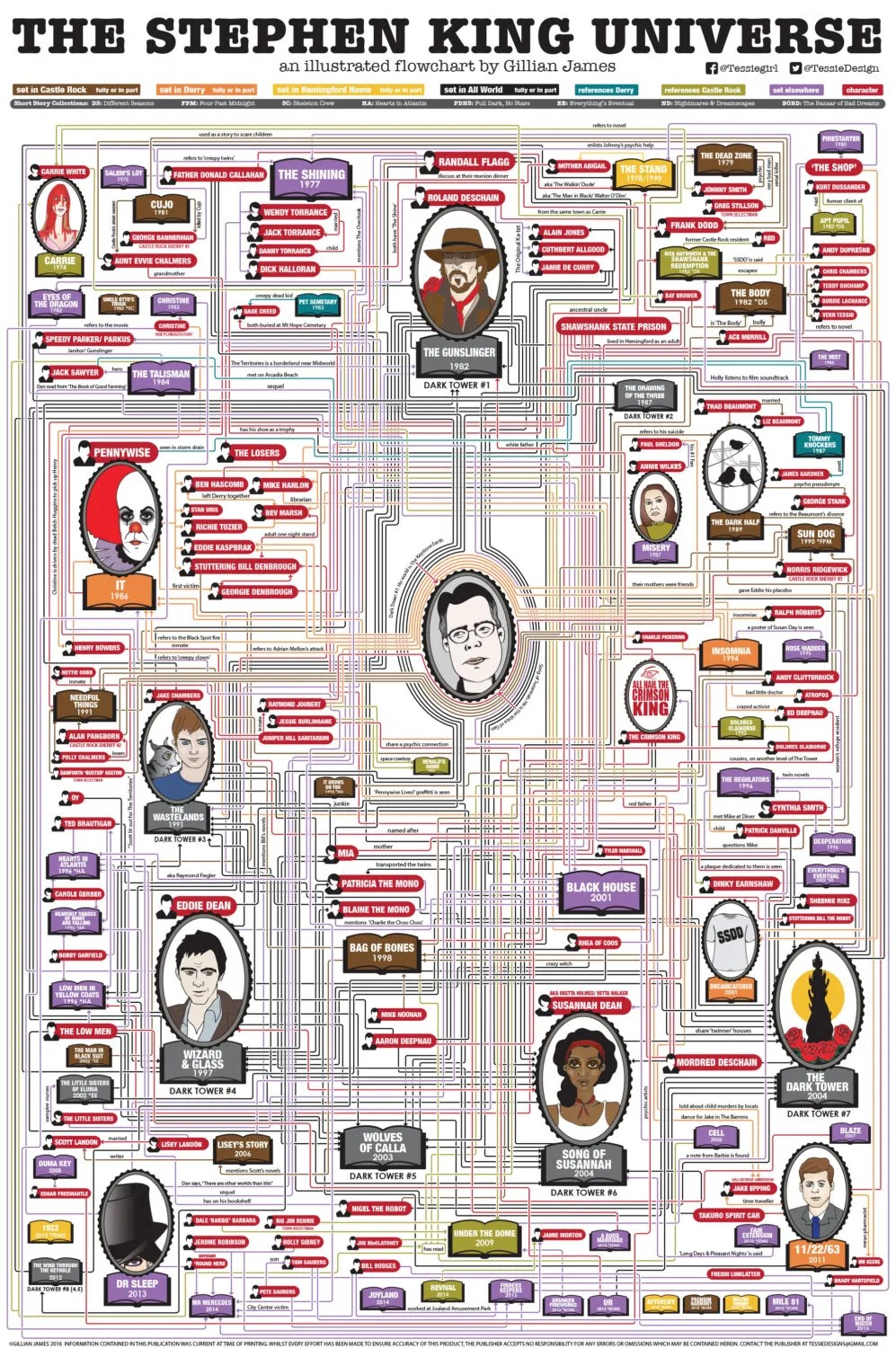 Best Stephen King Movies - All Stephen King Movies
