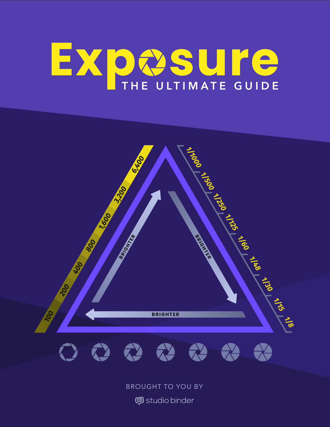 Exposure Triangle Ebook - The Ultimate Guide - Cover