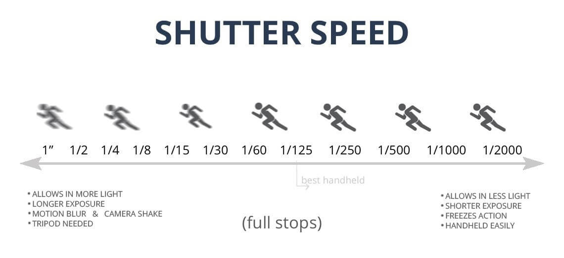 The Exposure Triangle Photography - Shutter Speed