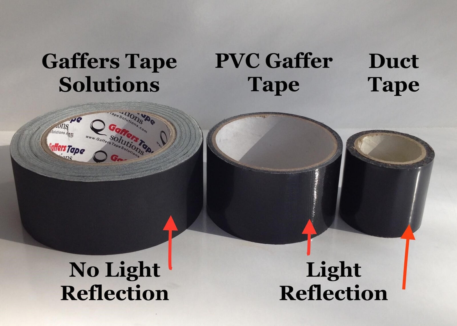 What is Gaffer Tape - Gaffer vs Duct Tape