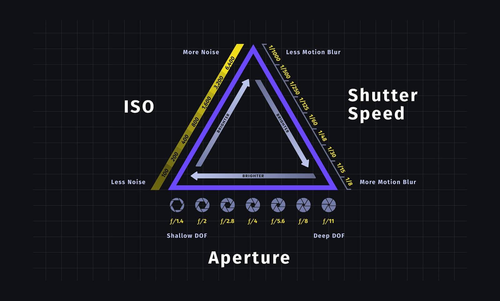 What is Underexposure - The Exposure Triangle of StudioBinder