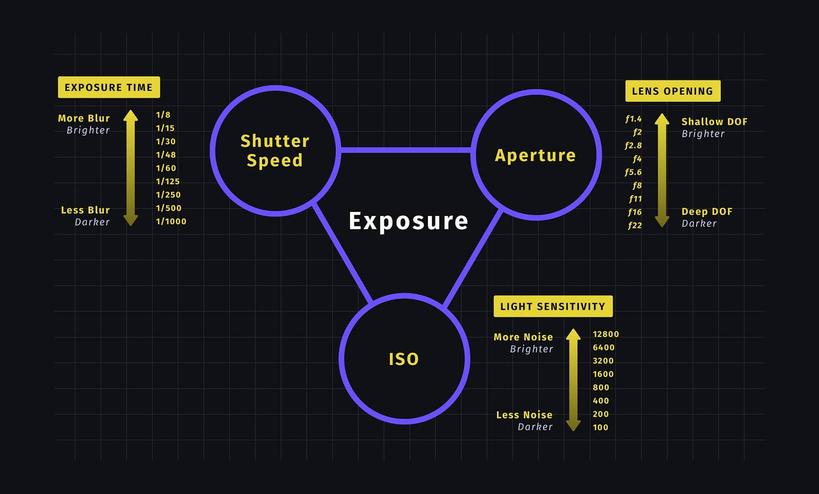 What is the Exposure Triangle - Exposure Triangle Cheat Sheet
