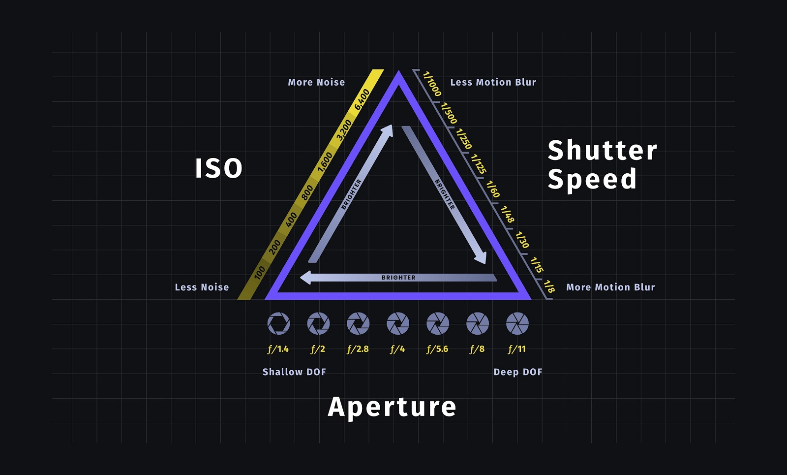 What is the Exposure Triangle - StudioBinder Reference Chart