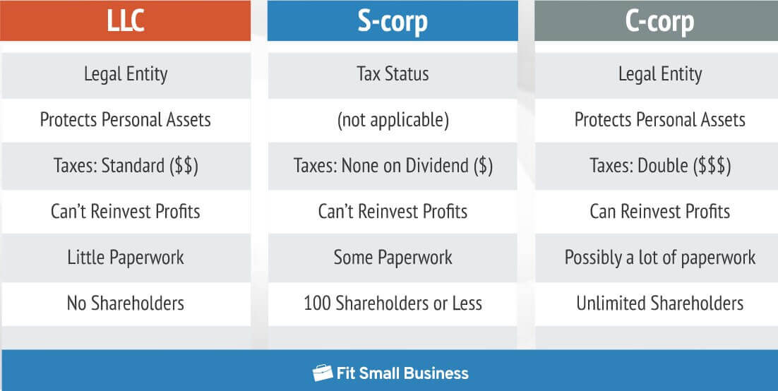 How To Start A Production Company - LLC vs S-Corp vs C-corp