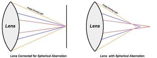 Soft Focus Photography - Scherical Aberration Diagram
