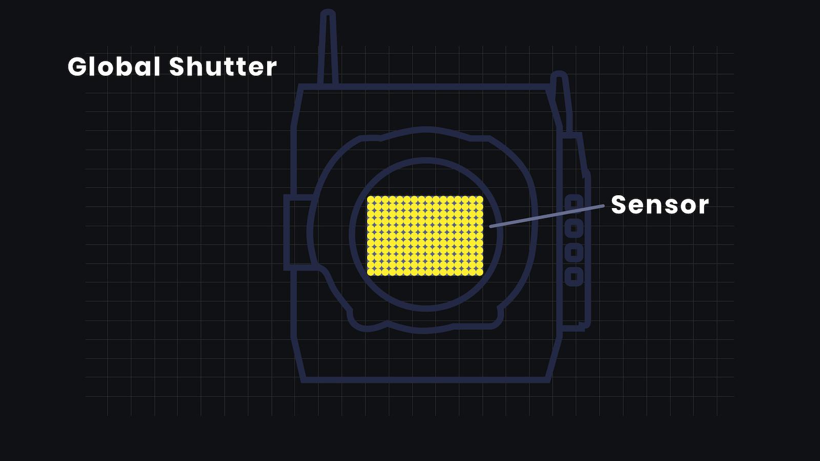 Ultimate Guide to Shutter Speed - Global Shutter