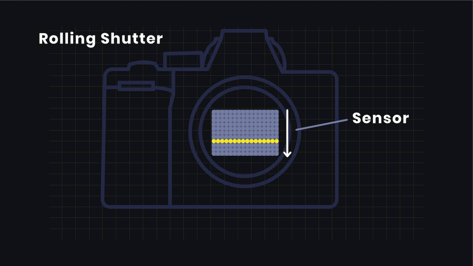 Ultimate Guide to Shutter Speed - Rolling Shutter