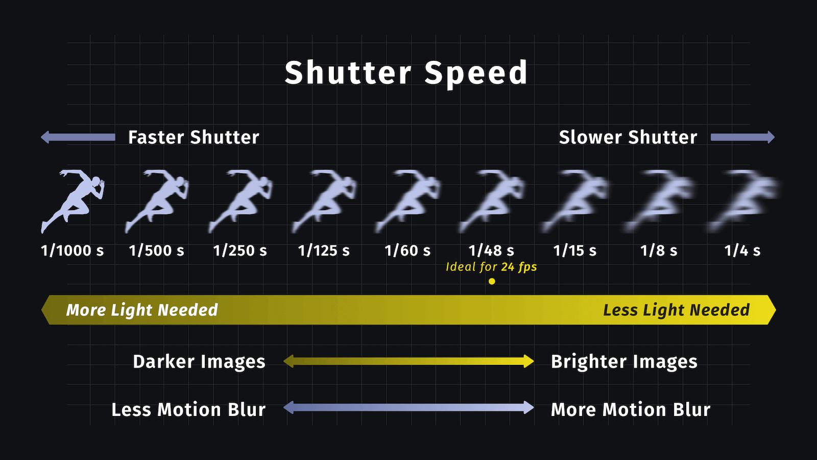 Ultimate Guide to Shutter Speed - Shutter Speeds