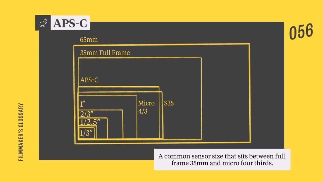 APS C Sensor vs Full Frame Size - Full Frame vs APS C