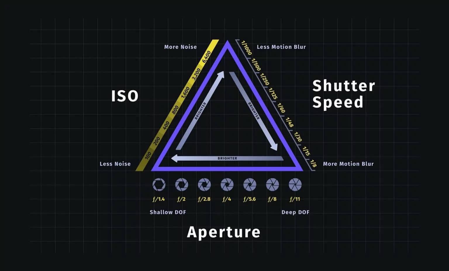 Exposure triangle breakdown — Portrait photo tips