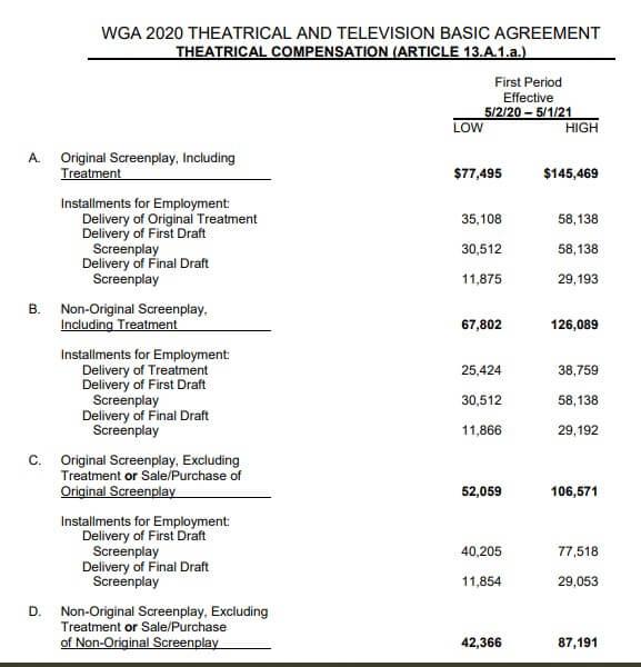 WGA minimums of schedule- theatrical