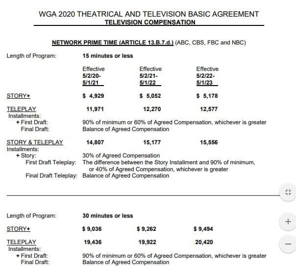 WGA staff writer minimum