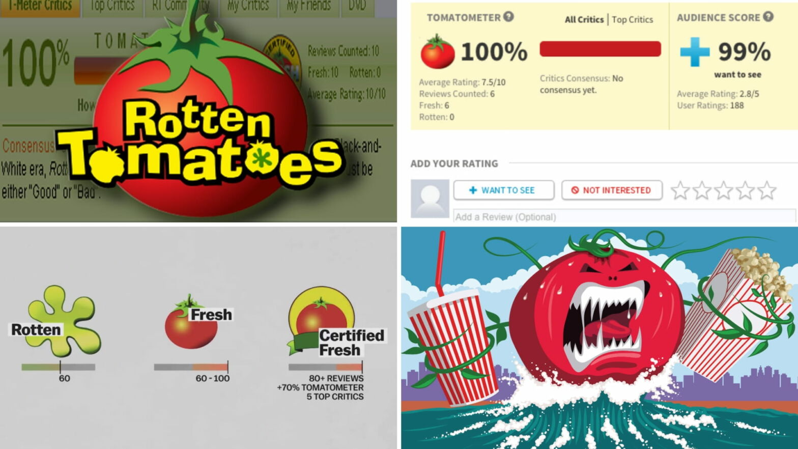 Rotten Tomatoes Ratings System — How Does Rotten Tomatoes Work - Featured