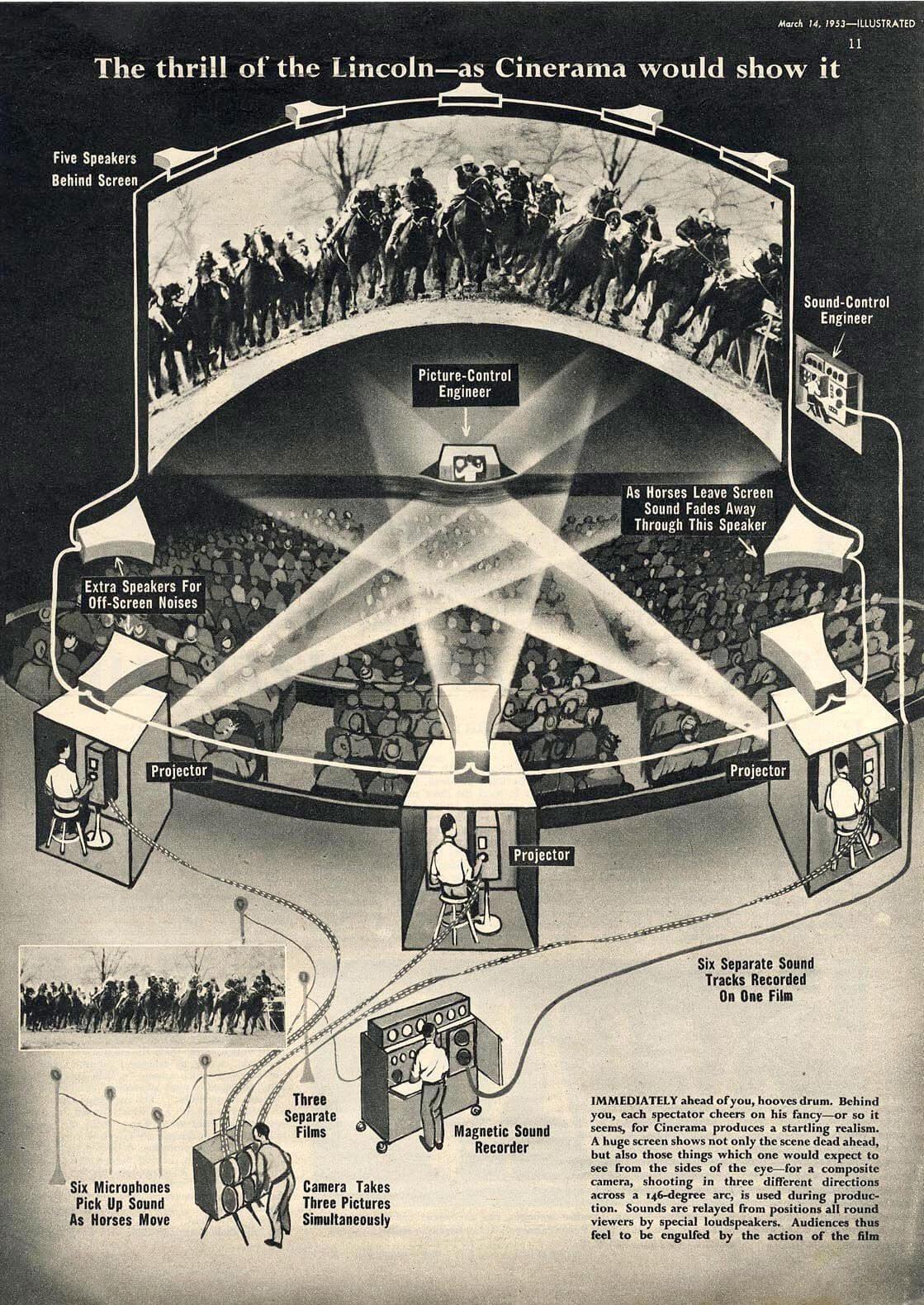 Image Cinerama Diagram