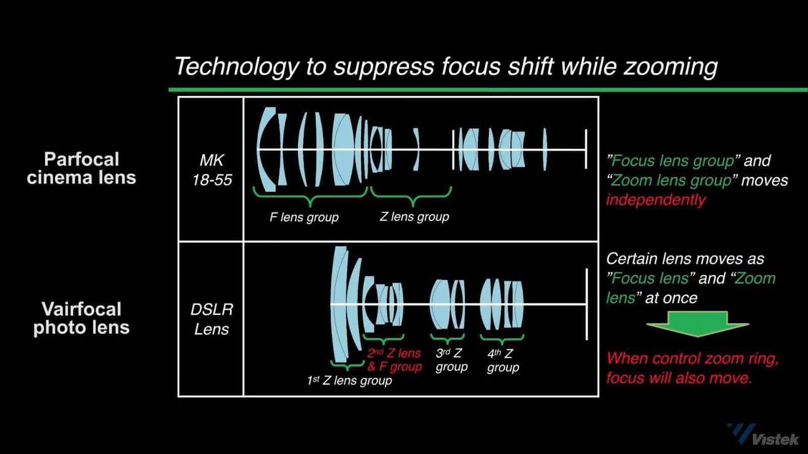 Parfocal camera lens vs Varifocal lenses