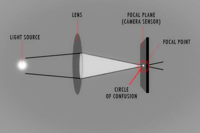 Focus and the circle of confusion