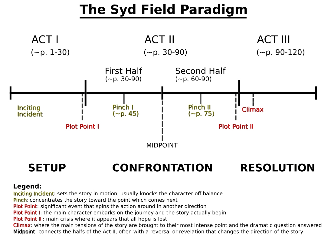 act structure screenplay diagram