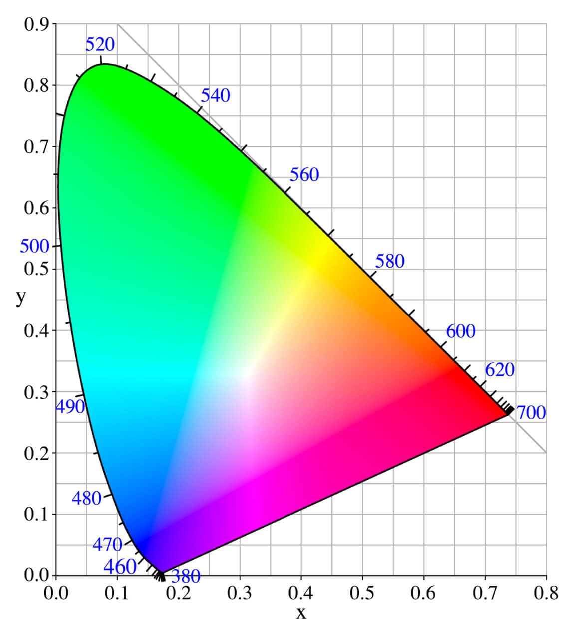 Color Space Visualization • CIE Color Space
