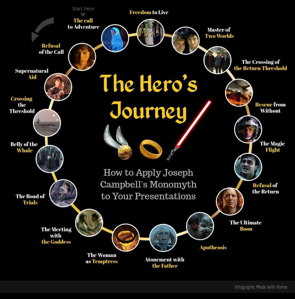 Heros Journey screenplay structure diagram