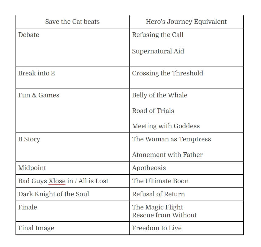 Screenplay structures compared
