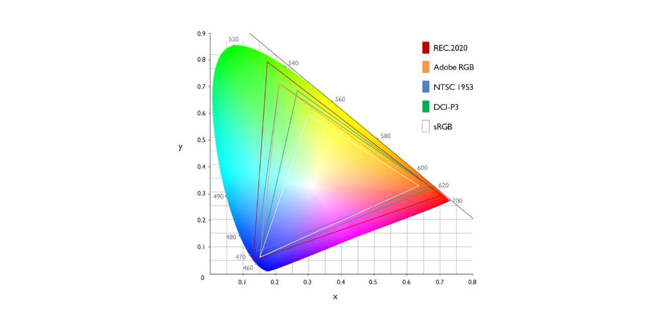 What is Color Space Gamut • Gamut in Color Space