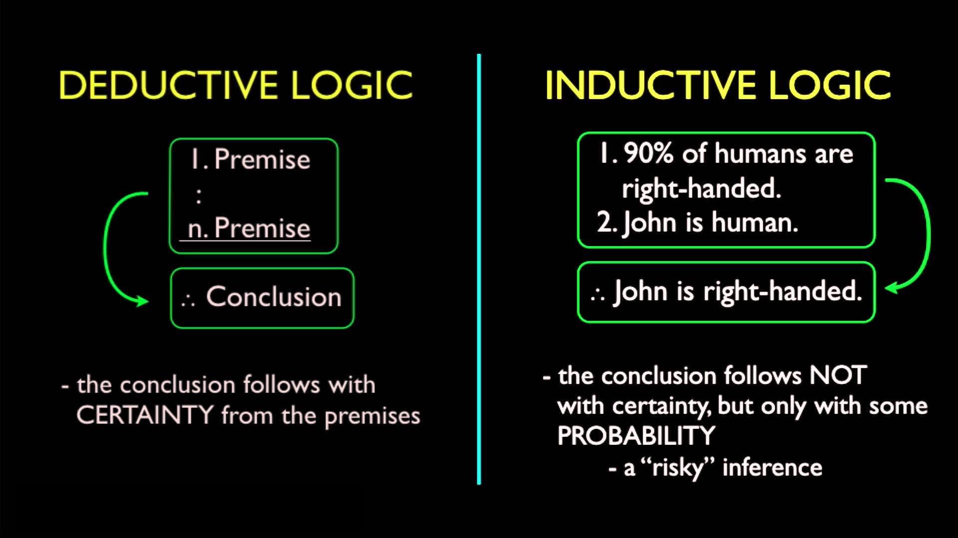 Inductive vs Deductive Logic