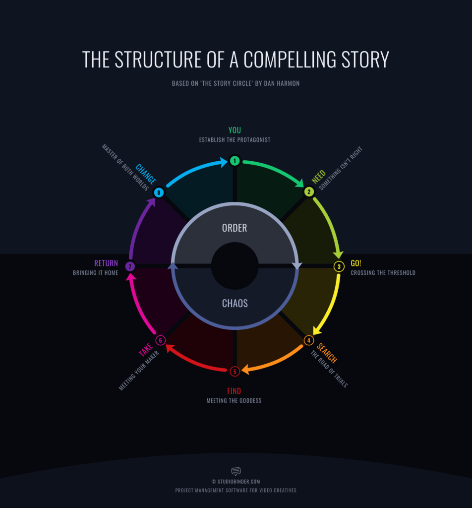 Screenplay Structure Examples — A Guide for Screenwriters Dan Harmon Story Circle StudioBinder