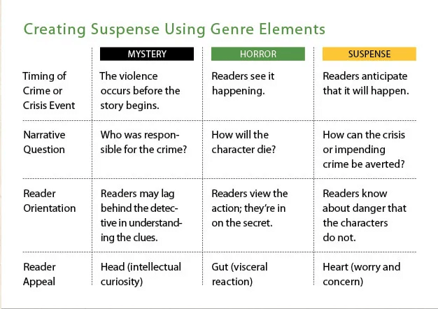 Differences between suspense mystery and shock